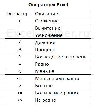 Операторы Excel