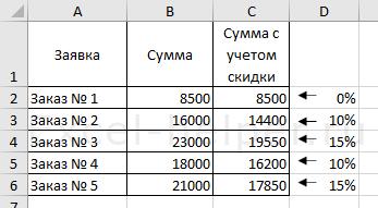 Пример использования функции ЕСЛИ с 2-мя условиями